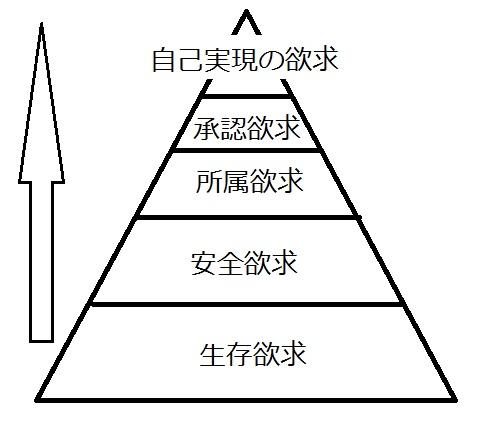 マズローの欲求五大階説