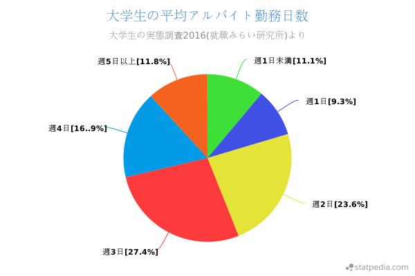大学生の平均アルバイト勤務日数